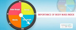 What is Body mass index -BMI